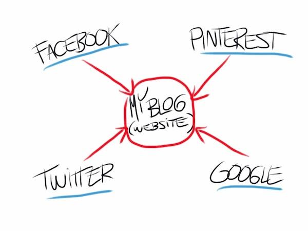 social-media-blog-centric