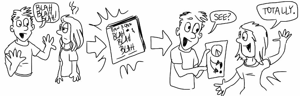 dan roam blah blah blah